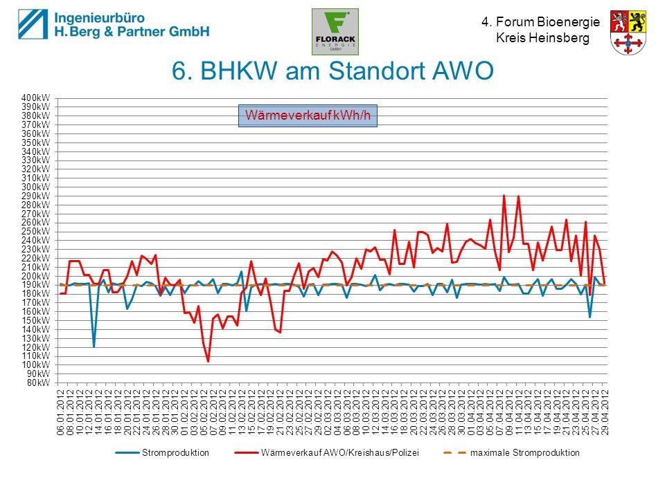 6. BHKW am Standort AWO Wärmeverkauf kWh/h