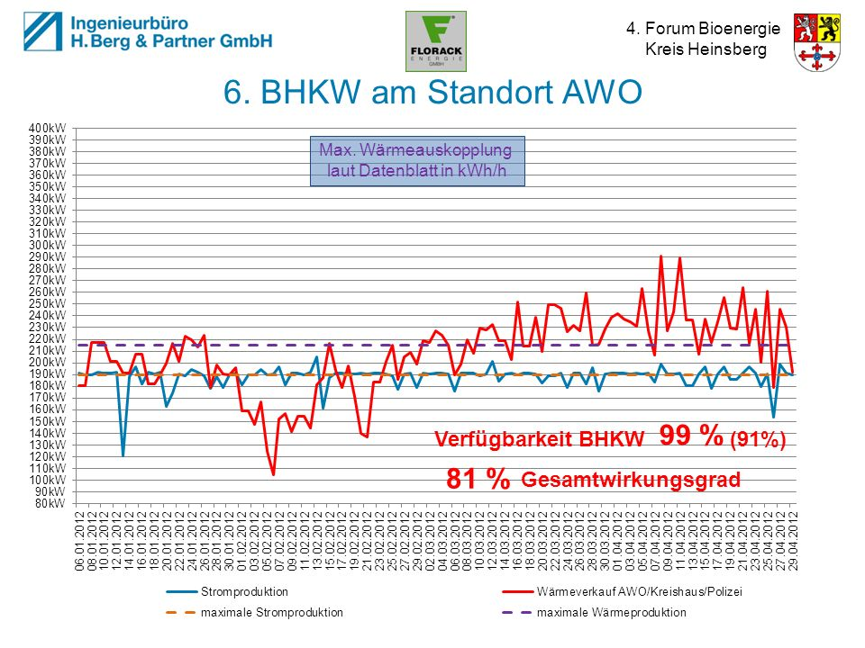 laut Datenblatt in kWh/h