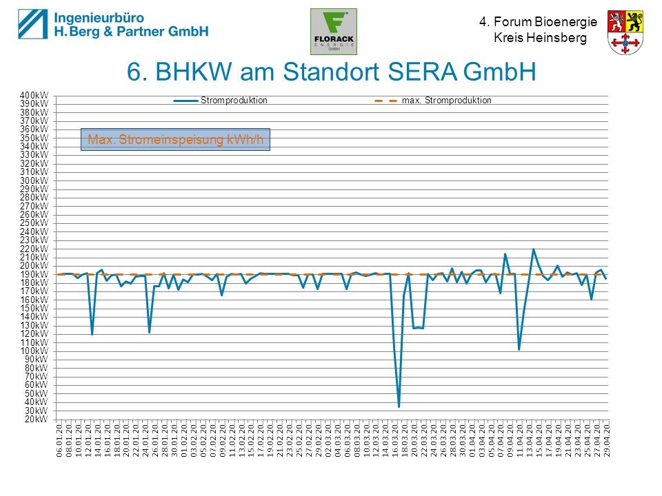 6. BHKW am Standort SERA GmbH