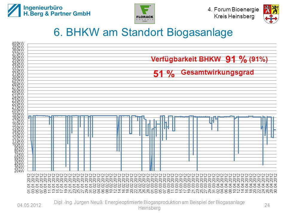 6. BHKW am Standort Biogasanlage