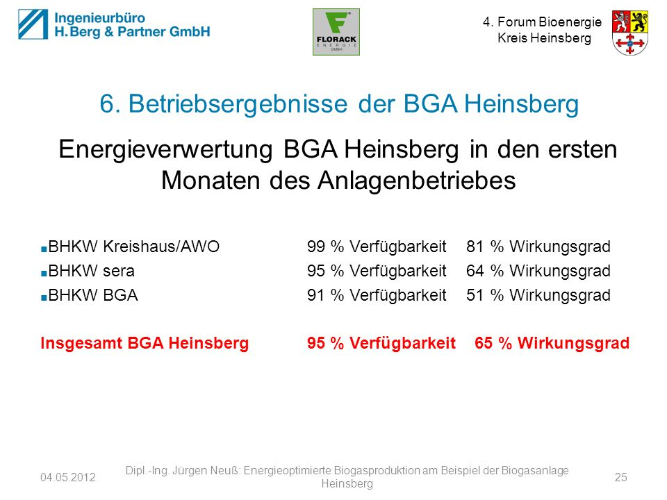 6. Betriebsergebnisse der BGA Heinsberg