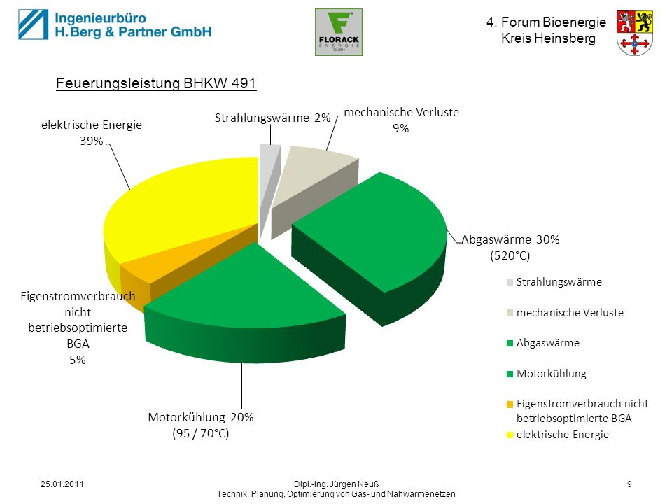 Energiequellen BHKW 25.01.2011.