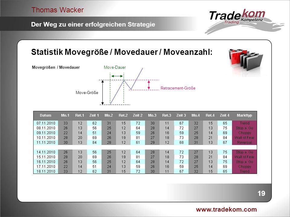 Statistik Movegröße / Movedauer / Moveanzahl: