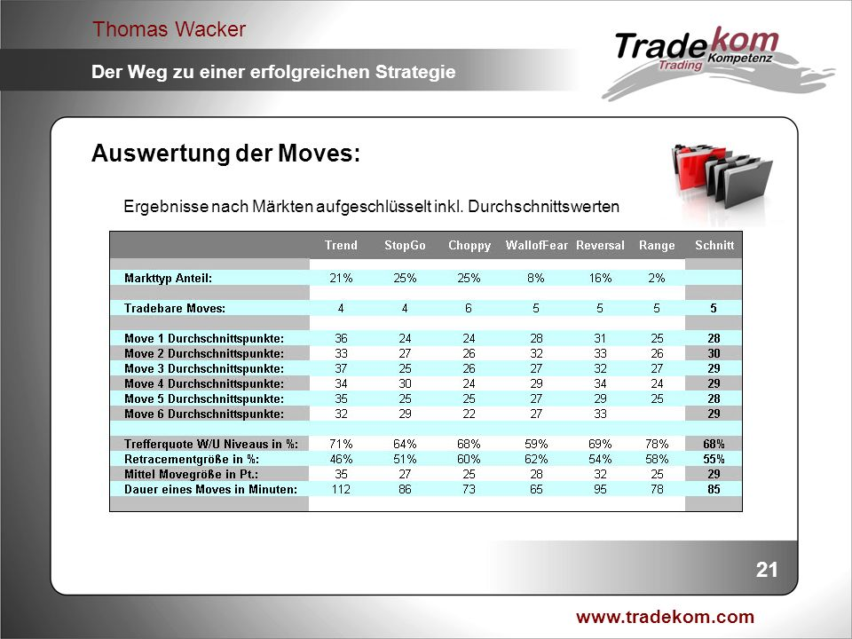 Auswertung der Moves: Ergebnisse nach Märkten aufgeschlüsselt inkl. Durchschnittswerten 21