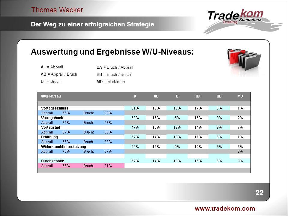 Auswertung und Ergebnisse W/U-Niveaus:
