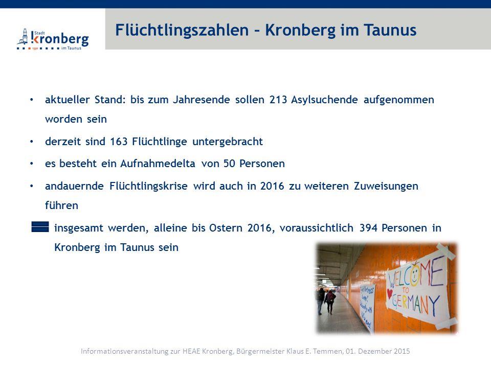 Flüchtlingszahlen – Kronberg im Taunus