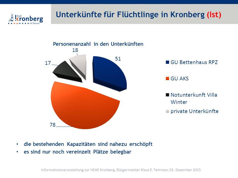 Unterkünfte für Flüchtlinge in Kronberg (Ist)