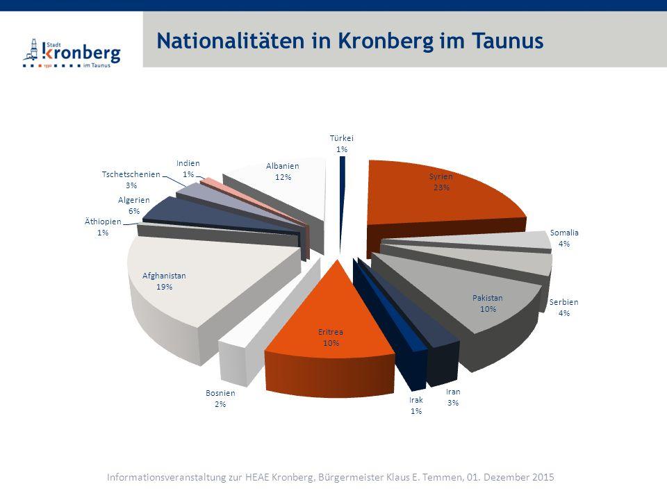 Nationalitäten in Kronberg im Taunus