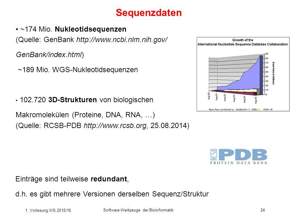 Sequenzdaten ~174 Mio. Nukleotidsequenzen (Quelle: GenBank http://www.ncbi.nlm.nih.gov/ GenBank/index.html)