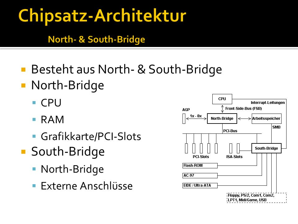 Chipsatz-Architektur North- & South-Bridge