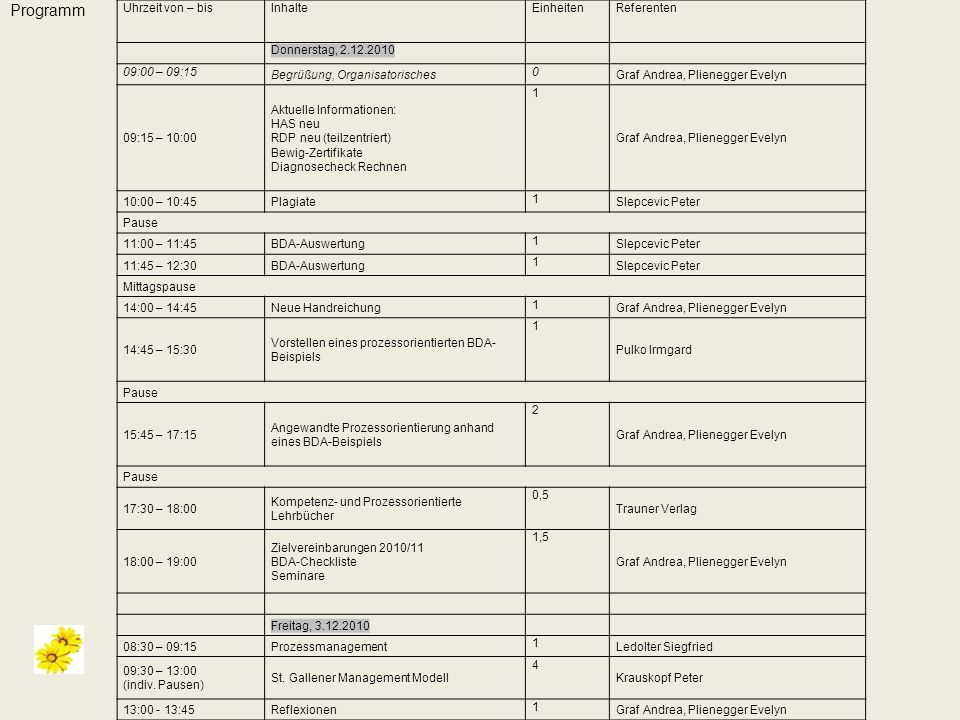 Programm Uhrzeit von – bis Inhalte Einheiten Referenten