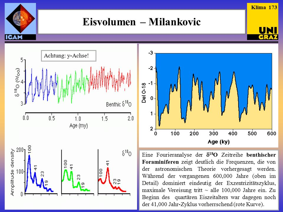 Eisvolumen – Milankovic