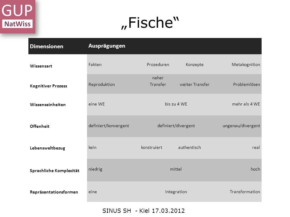 """""""Fische Dimensionen Ausprägungen SINUS SH - Kiel 17.03.2012"""