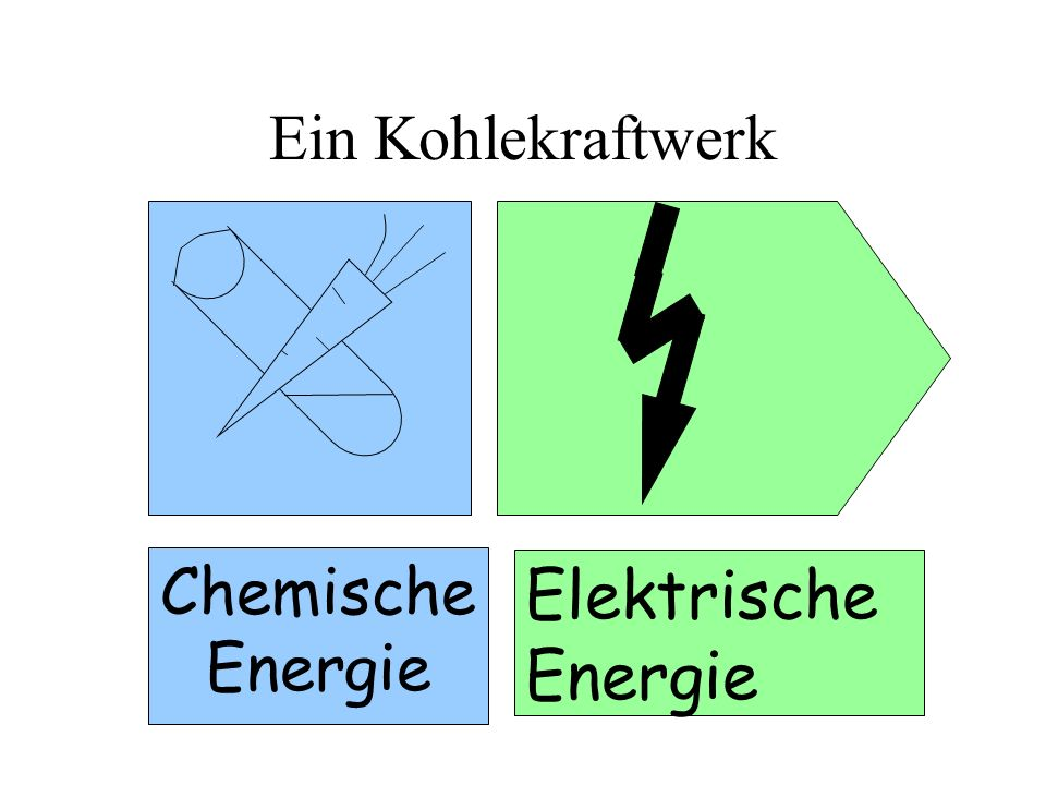 Ein Kohlekraftwerk Chemische Energie Elektrische Energie