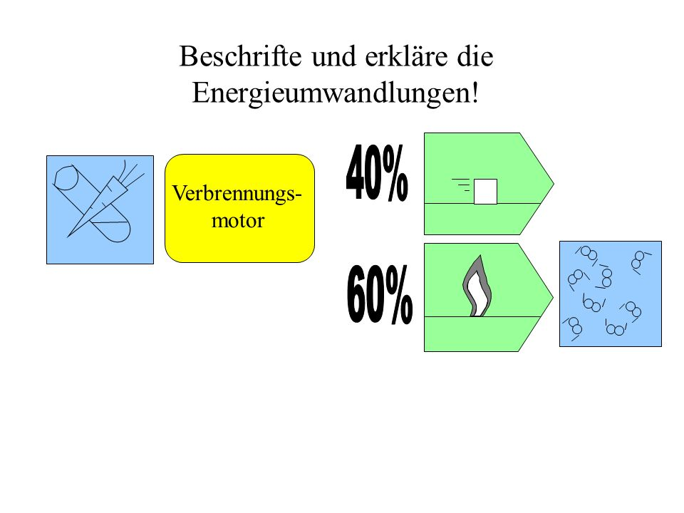 Beschrifte und erkläre die Energieumwandlungen!