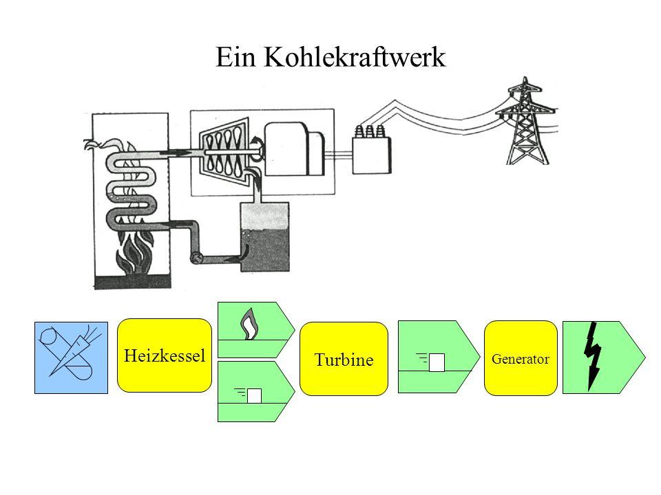 Ein Kohlekraftwerk Heizkessel Turbine Generator