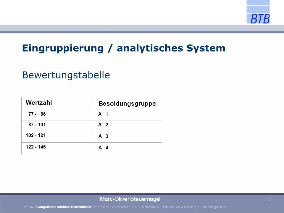 Eingruppierung / analytisches System Bewertungstabelle