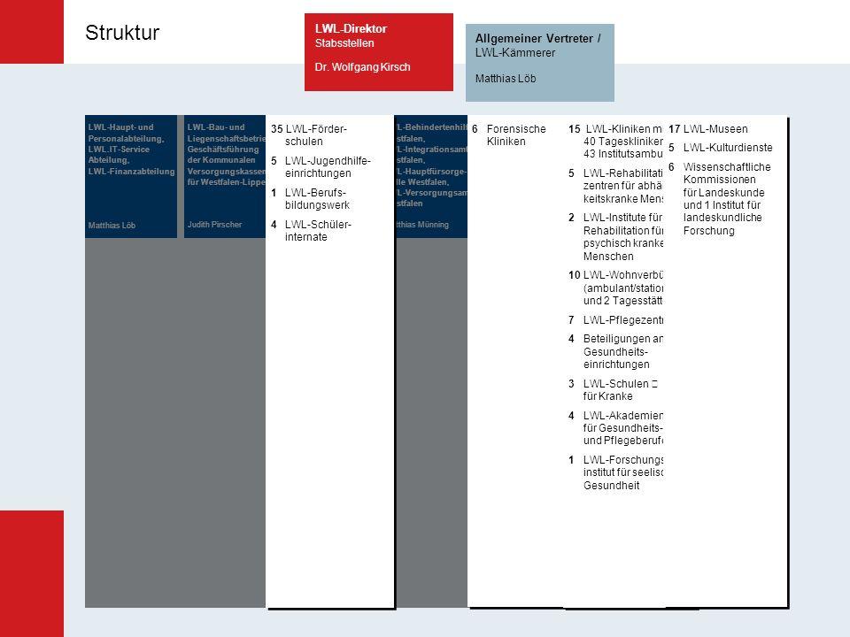 Struktur Struktur: LWL-Abteilungen und LWL-Einrichtungen