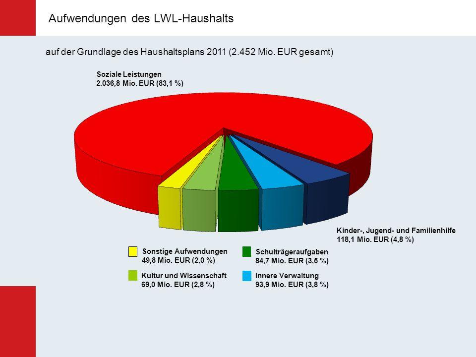 Aufwendungen des LWL-Haushalts