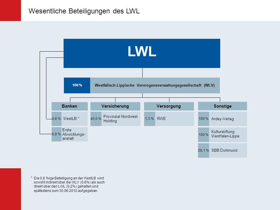 Westfälisch-Lippische Vermögensverwaltungsgesellschaft (WLV)