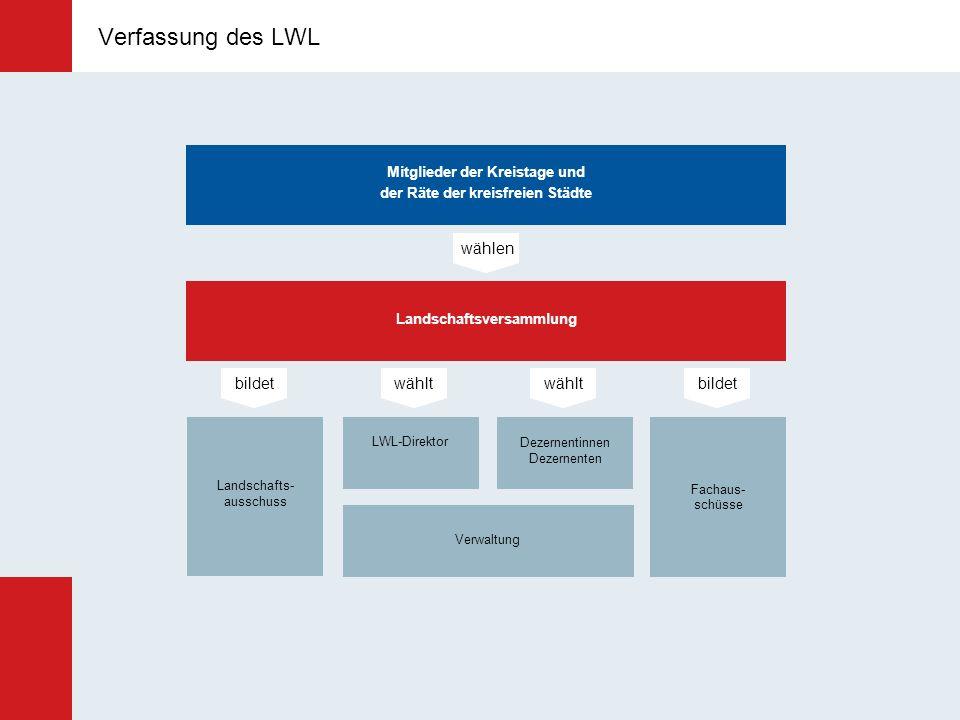 Verfassung des LWL wählen bildet wählt wählt bildet Verfassung des LWL