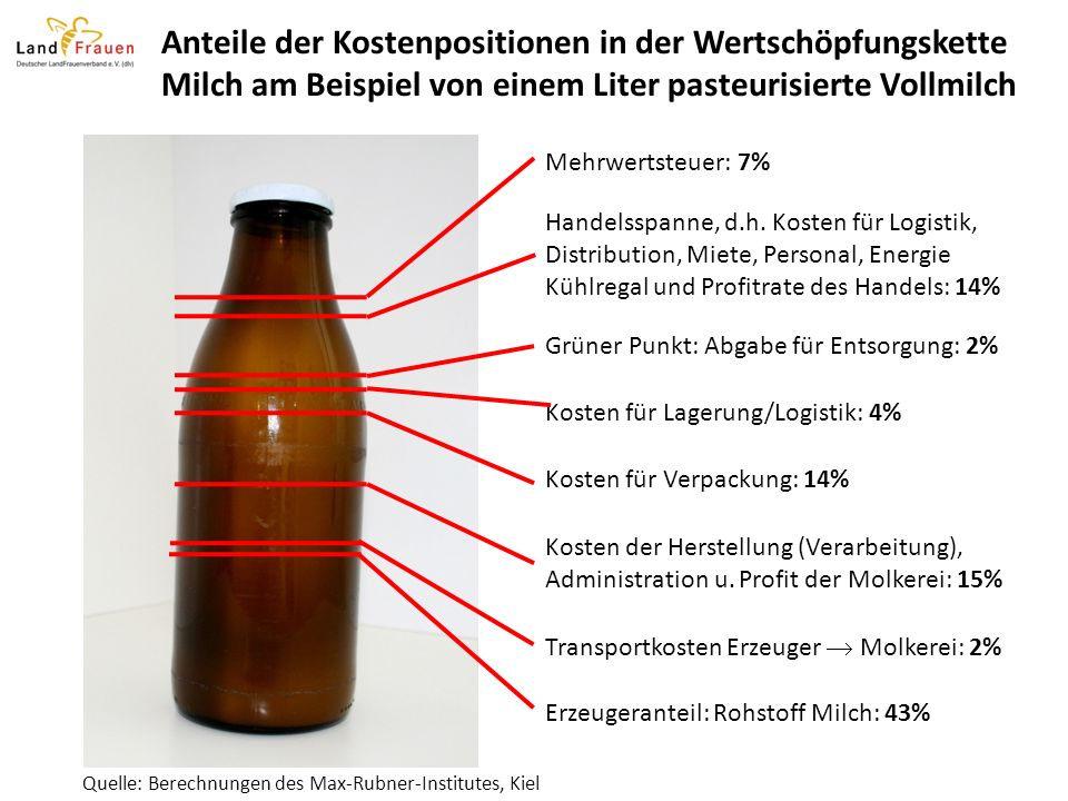 Anteile der Kostenpositionen in der Wertschöpfungskette Milch am Beispiel von einem Liter pasteurisierte Vollmilch