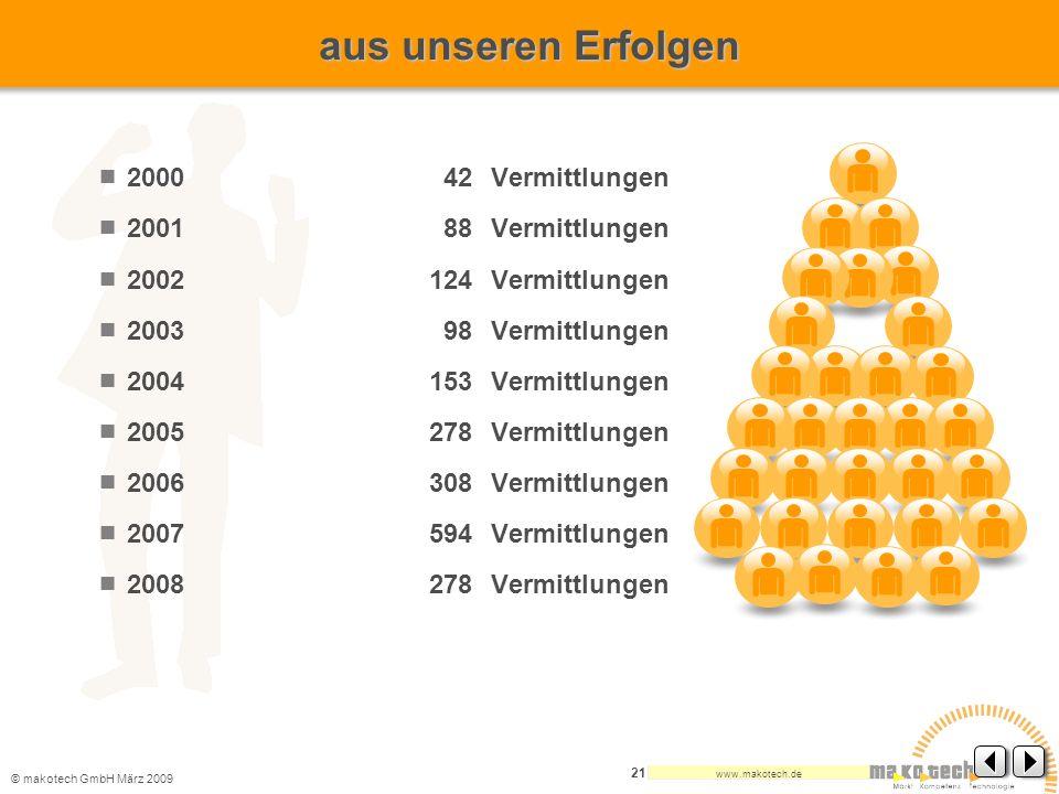 aus unseren Erfolgen 2000 42 Vermittlungen 2001 88 Vermittlungen