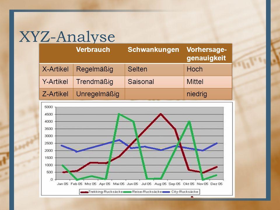 XYZ-Analyse Verbrauch Schwankungen Vorhersage- genauigkeit X-Artikel