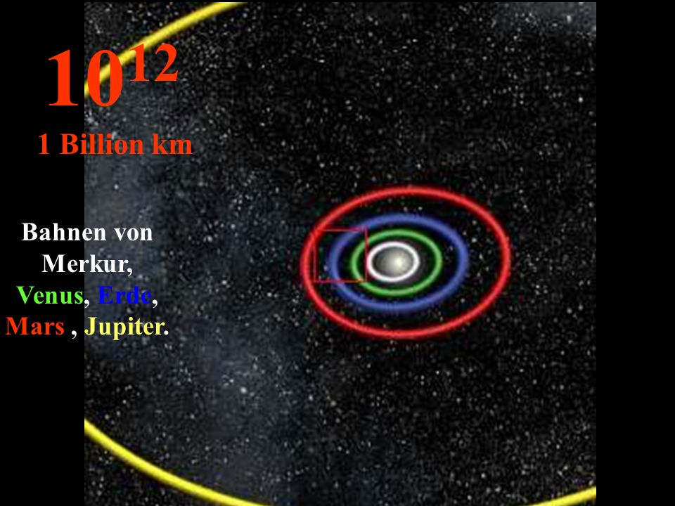 Bahnen von Merkur, Venus, Erde, Mars , Jupiter.