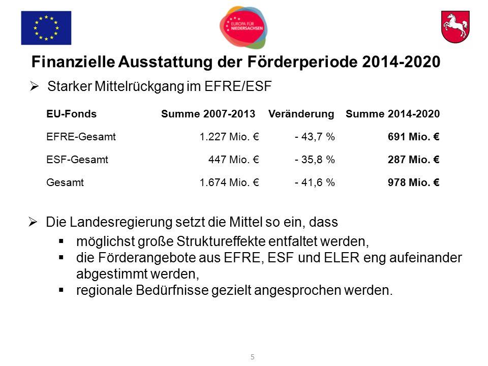 Finanzielle Ausstattung der Förderperiode 2014-2020