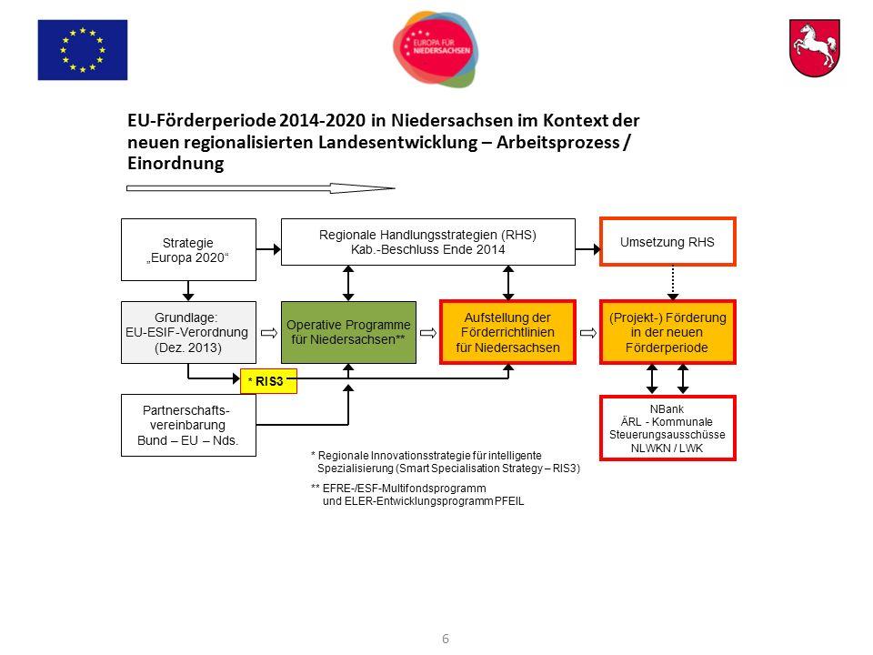 EU-Förderperiode 2014-2020 in Niedersachsen im Kontext der neuen regionalisierten Landesentwicklung – Arbeitsprozess / Einordnung