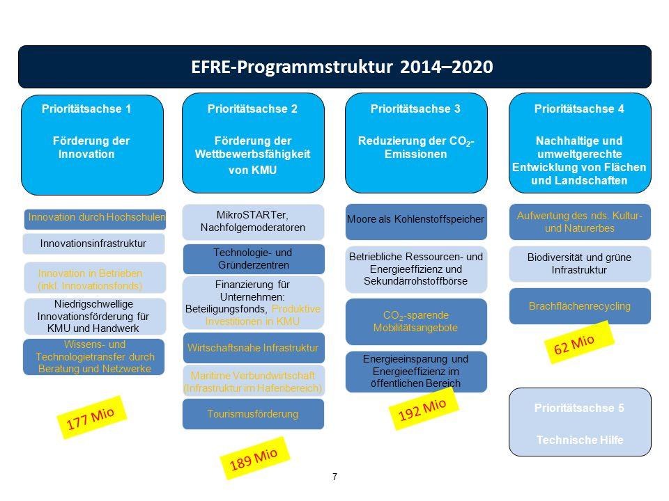 EFRE-Programmstruktur 2014–2020