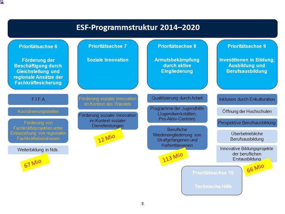 ESF-Programmstruktur 2014–2020