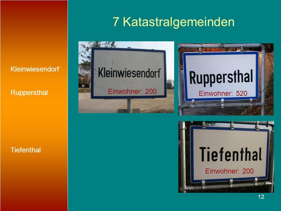 7 Katastralgemeinden Kleinwiesendorf Ruppersthal Einwohner: 200