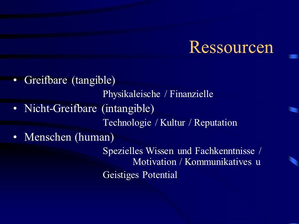 Ressourcen Greifbare (tangible) Nicht-Greifbare (intangible)