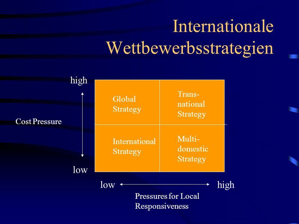 Internationale Wettbewerbsstrategien