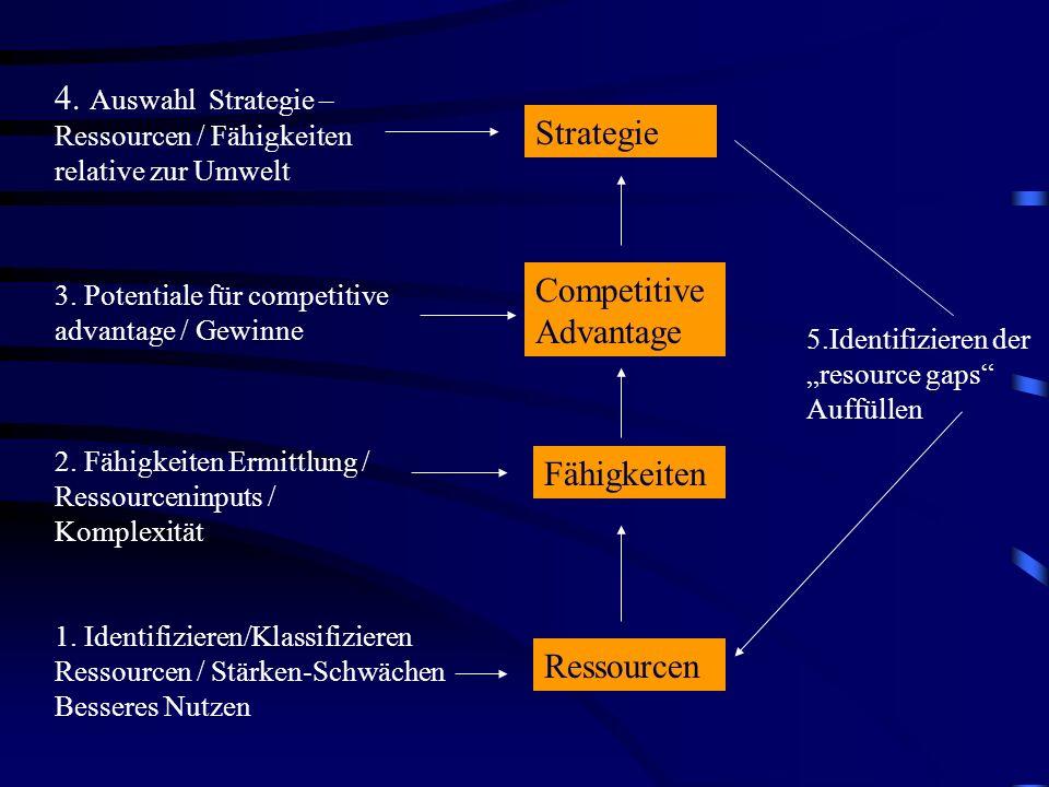 4. Auswahl Strategie – Ressourcen / Fähigkeiten relative zur Umwelt