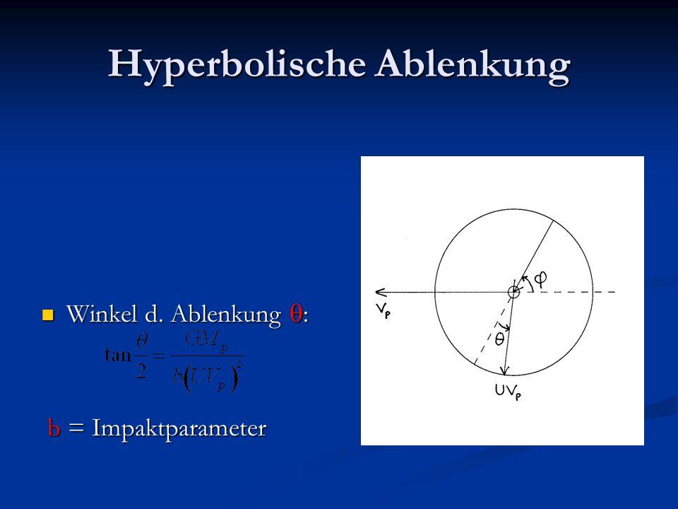 Hyperbolische Ablenkung