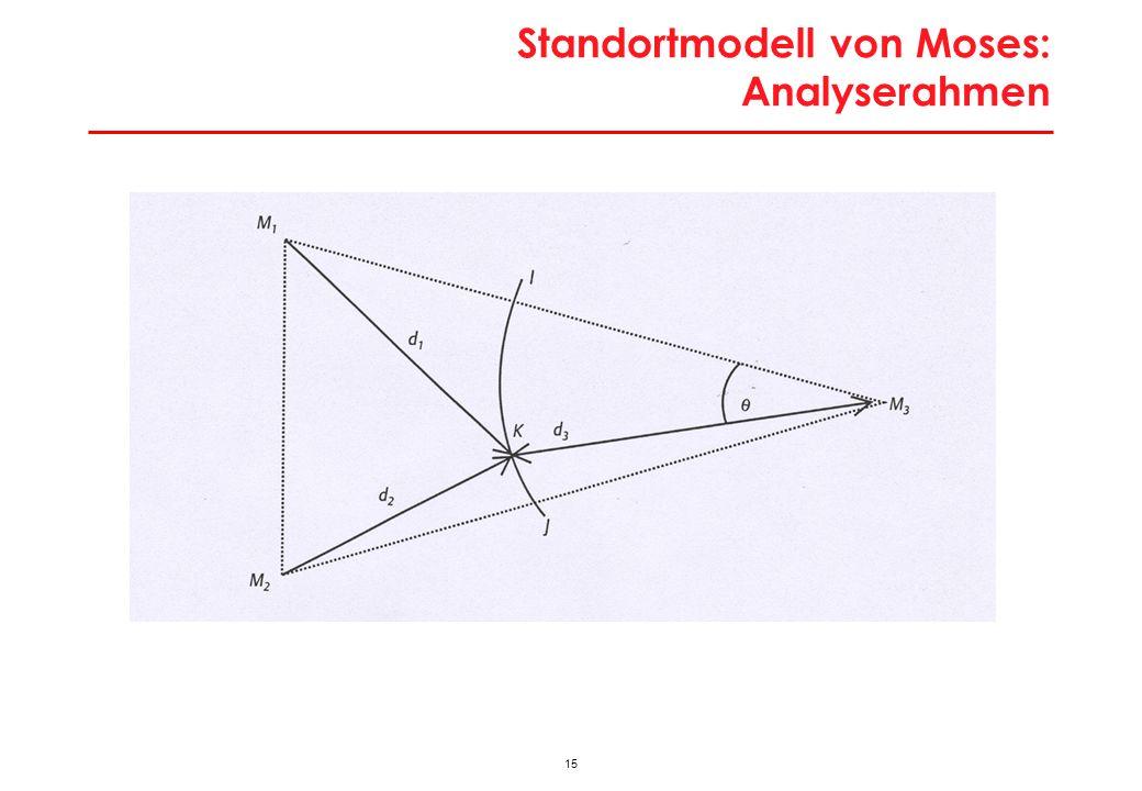 Moses-Modell: Budgetbeschränkungen an den Endpunkten I und J