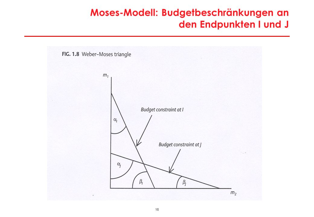 Moses-Modell: Ableitung Umhüllende Budgetbeschränkung