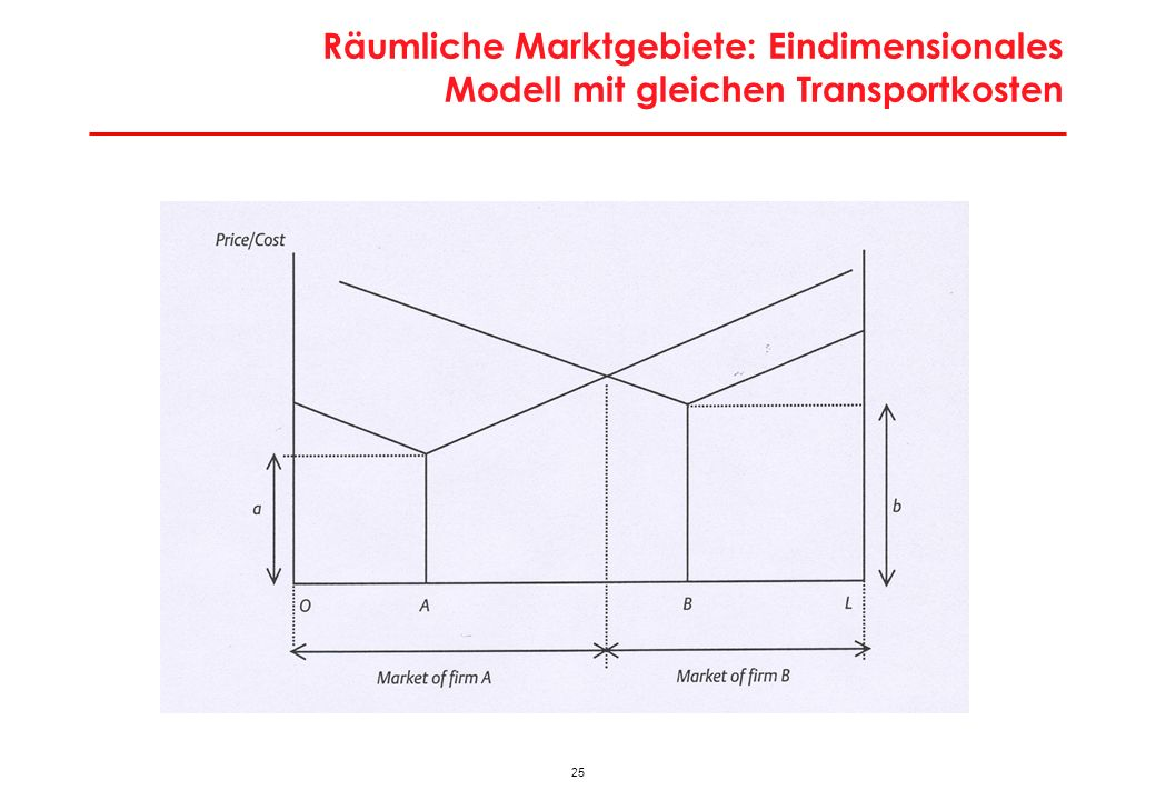 Räumliche Marktgebiete: Eindimensionales Modell mit unterschiedlichen Transport- und Produktionskosten