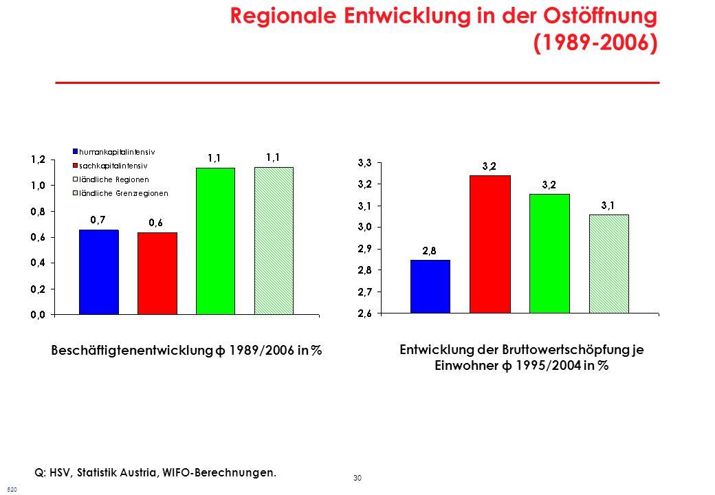 Entwicklungsmuster in Österreich vor und nach der Ostöffnung