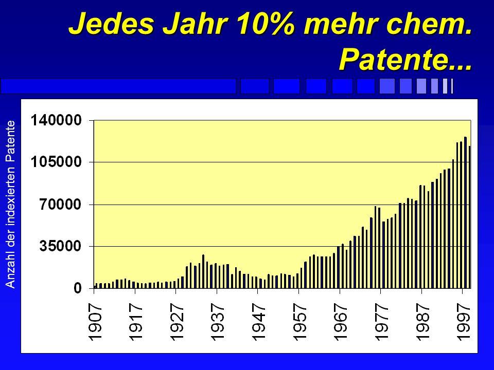 Jedes Jahr 10% mehr chem. Patente...