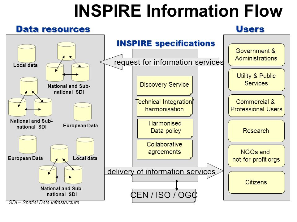 INSPIRE Information Flow