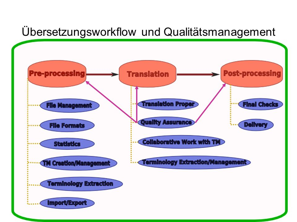 Übersetzungsworkflow und Qualitätsmanagement