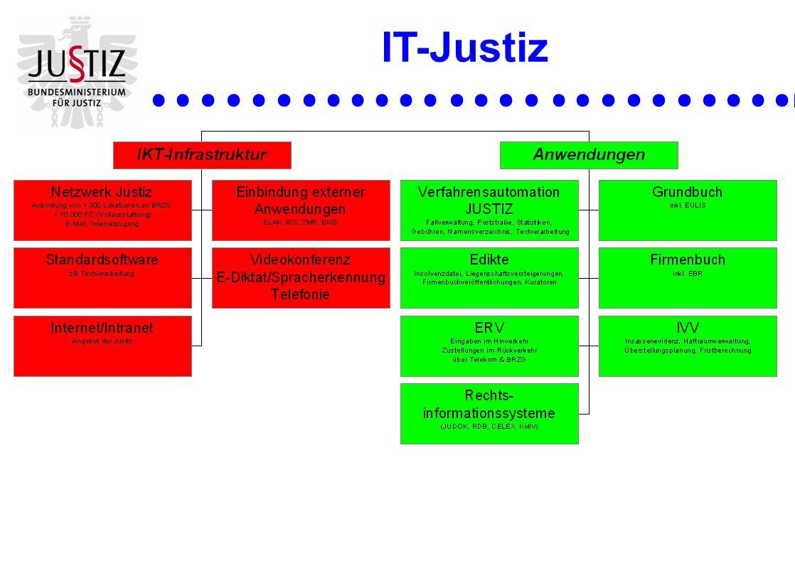 IT-Justiz