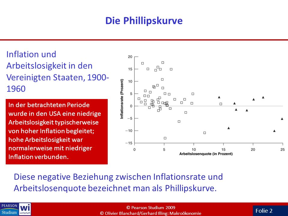 Die Phillipskurve Inflation und Arbeitslosigkeit in den Vereinigten Staaten, 1900-1960.