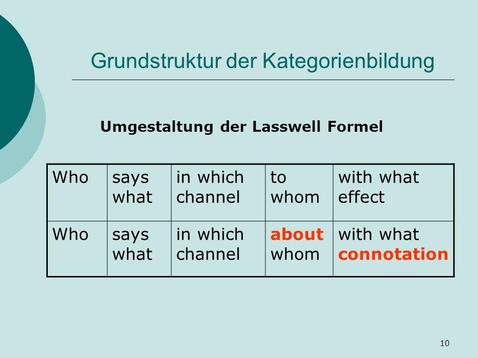 Grundstruktur der Kategorienbildung