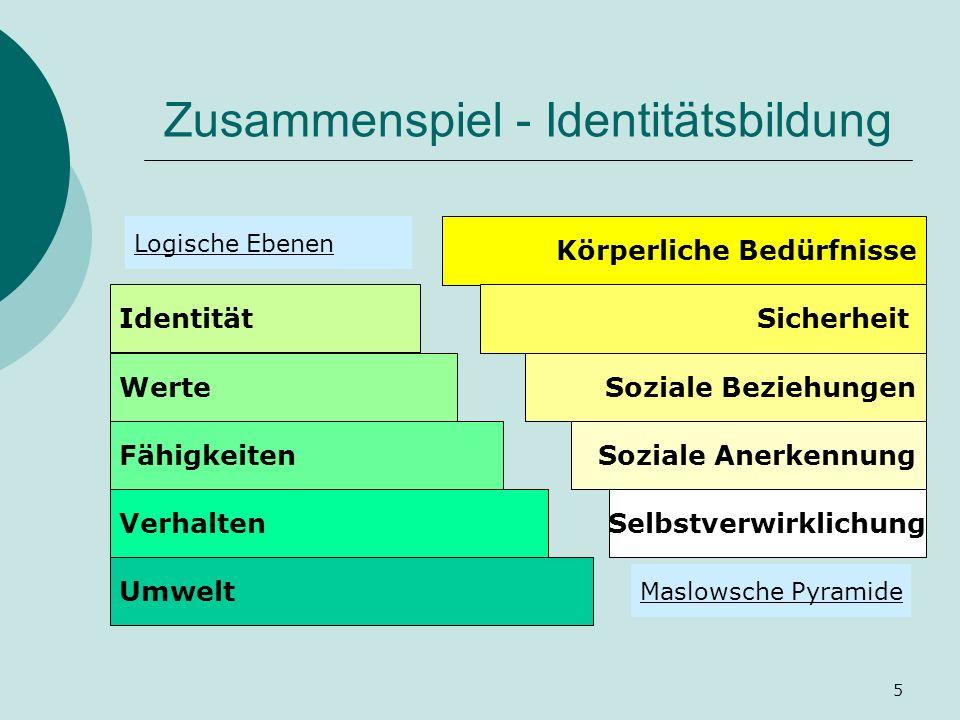 Zusammenspiel - Identitätsbildung