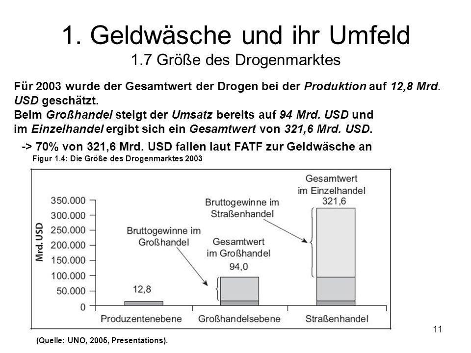1. Geldwäsche und ihr Umfeld 1.7 Größe des Drogenmarktes